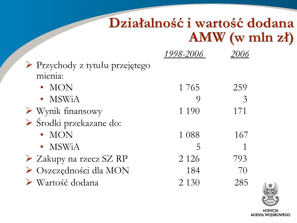 Działalność i wartość dodana AMW (w mln zł)