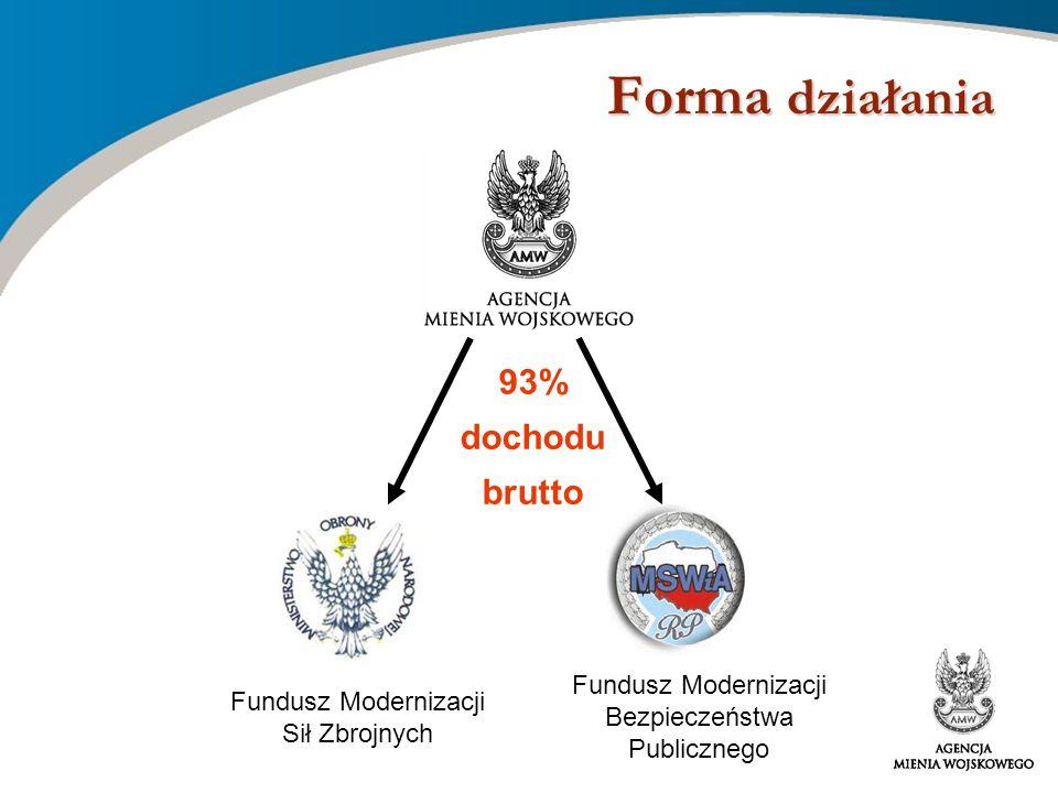 Forma działania 93% dochodu brutto