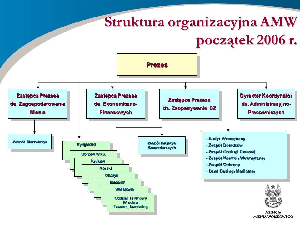 Zespół Inicjatyw Gospodarczych
