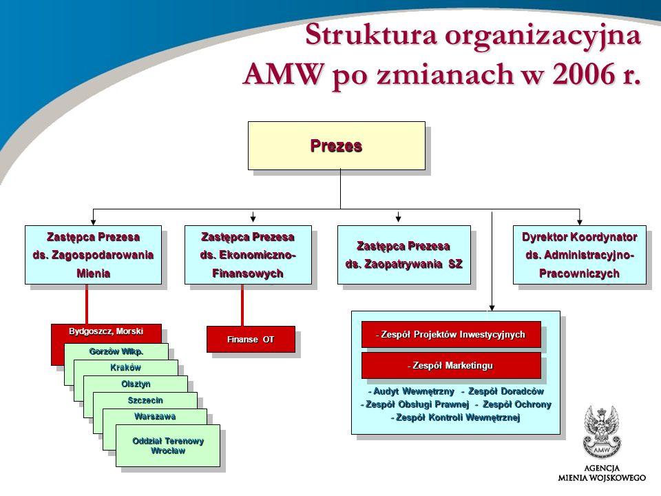 - Zespół Projektów Inwestycyjnych Oddział Terenowy Wrocław