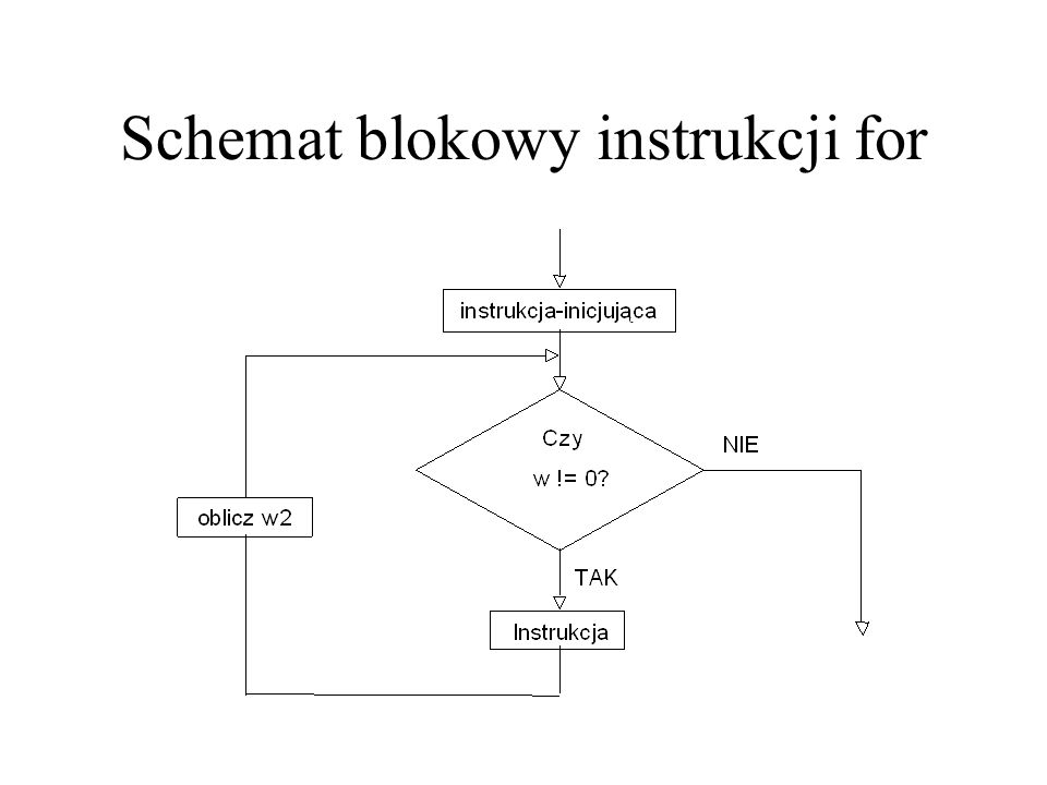 Schemat blokowy instrukcji for
