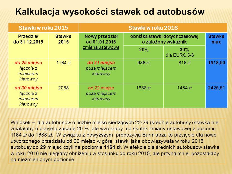 Kalkulacja wysokości stawek od autobusów obniżka stawki dotychczasowej