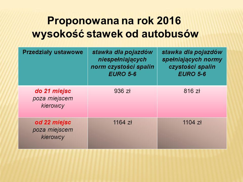 Proponowana na rok 2016 wysokość stawek od autobusów