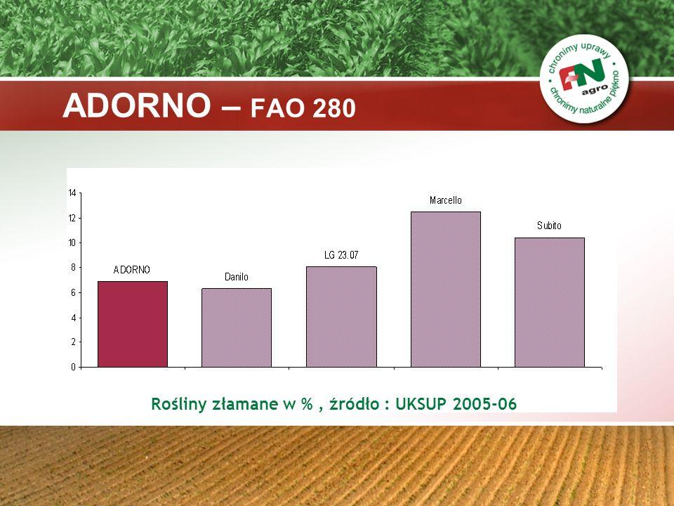 Rośliny złamane w % , źródło : UKSUP 2005-06