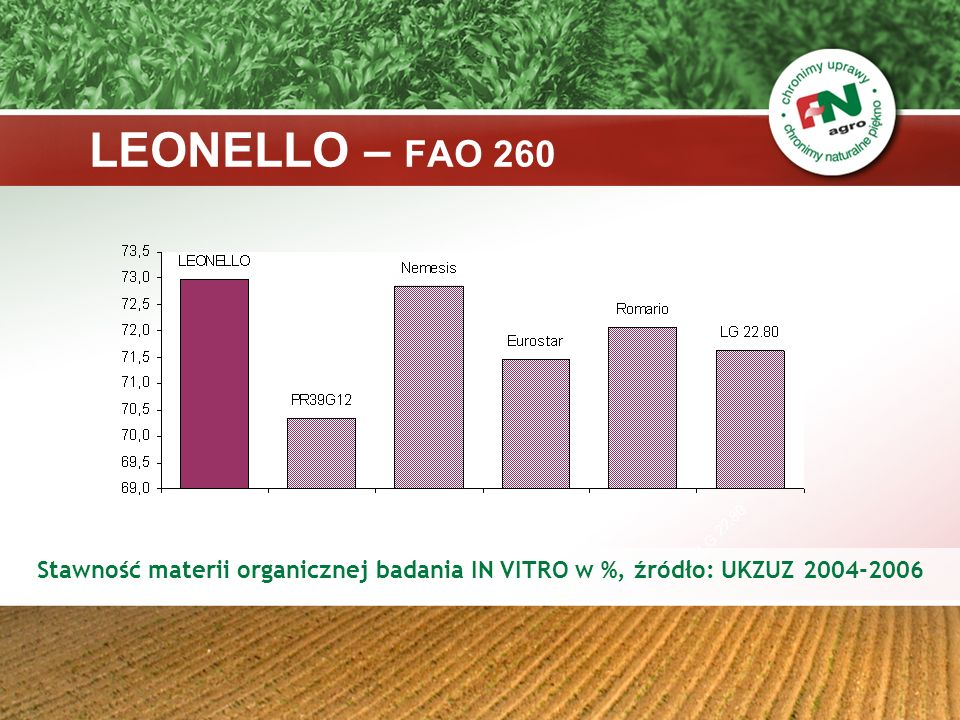 LEONELLO – FAO 260 Stawność materii organicznej badania IN VITRO w %, źródło: UKZUZ 2004-2006