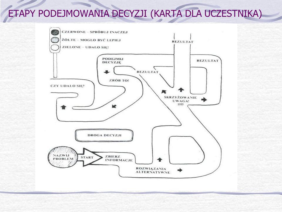 ETAPY PODEJMOWANIA DECYZJI (KARTA DLA UCZESTNIKA)