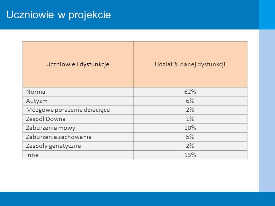Uczniowie w projekcie Uczniowie i dysfunkcje Udział % danej dysfunkcji