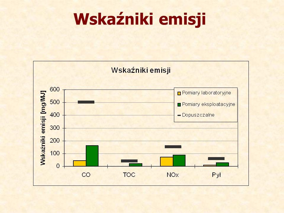 Wskaźniki emisji