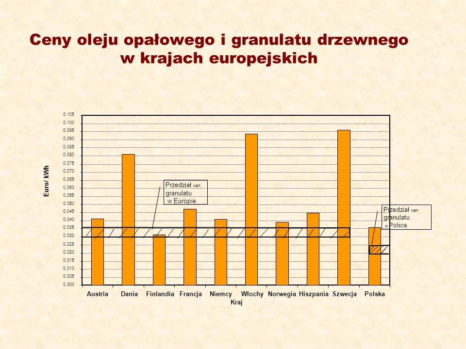 Ceny oleju opałowego i granulatu drzewnego w krajach europejskich