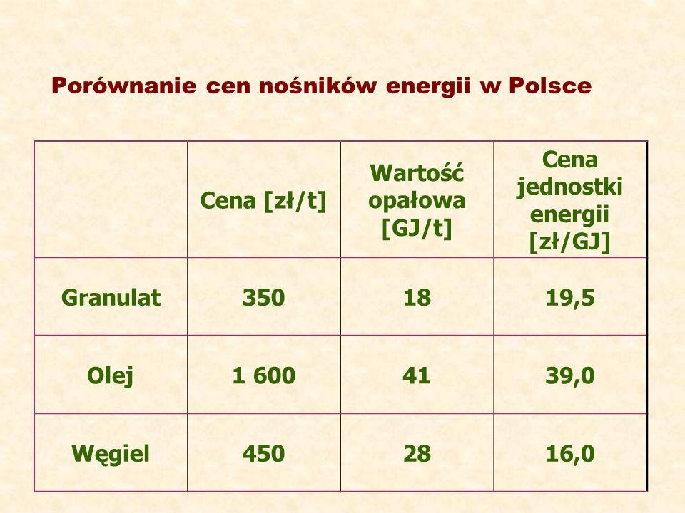 Porównanie cen nośników energii w Polsce