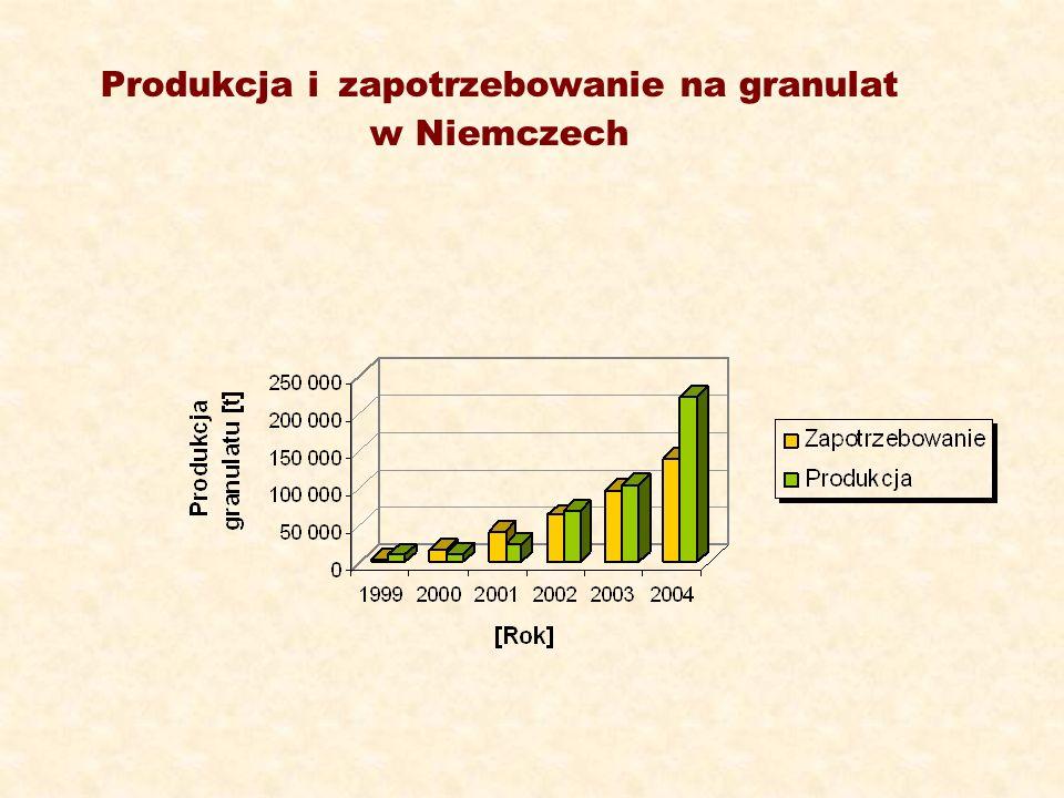 Produkcja i zapotrzebowanie na granulat w Niemczech