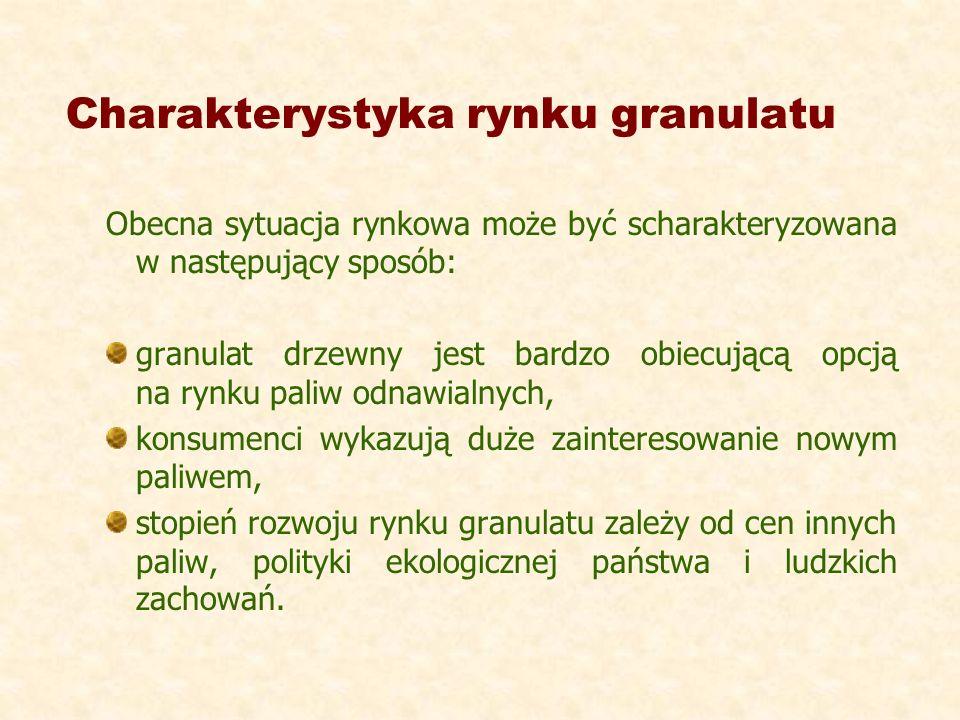 Charakterystyka rynku granulatu