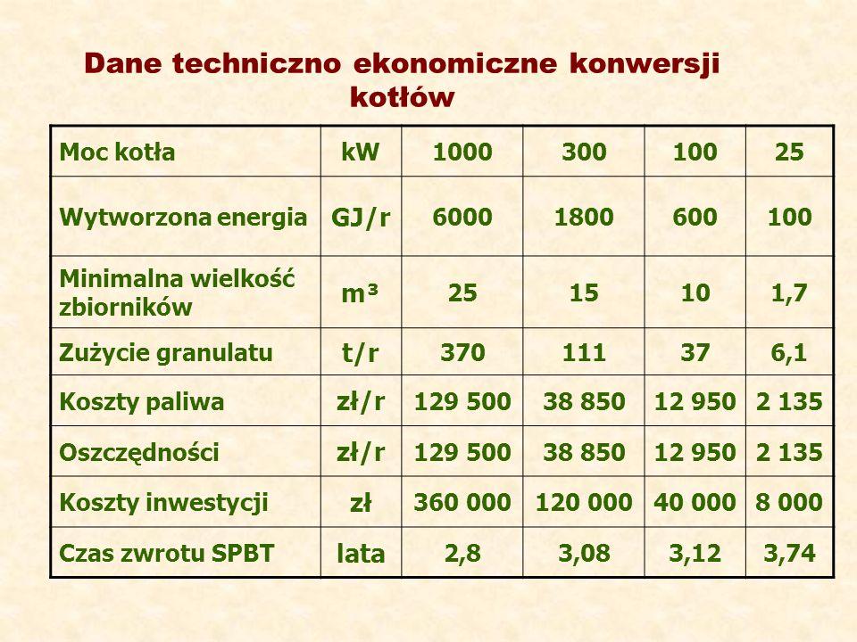 Dane techniczno ekonomiczne konwersji kotłów