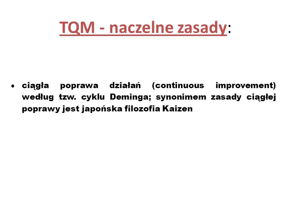 TQM - naczelne zasady: