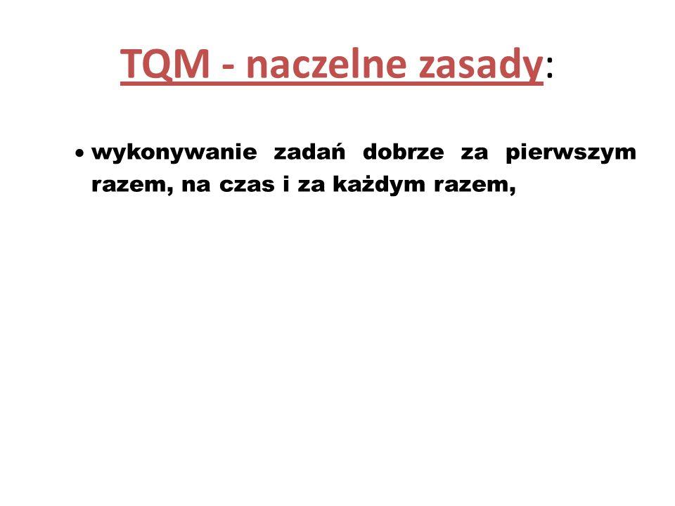 TQM - naczelne zasady: wykonywanie zadań dobrze za pierwszym razem, na czas i za każdym razem,