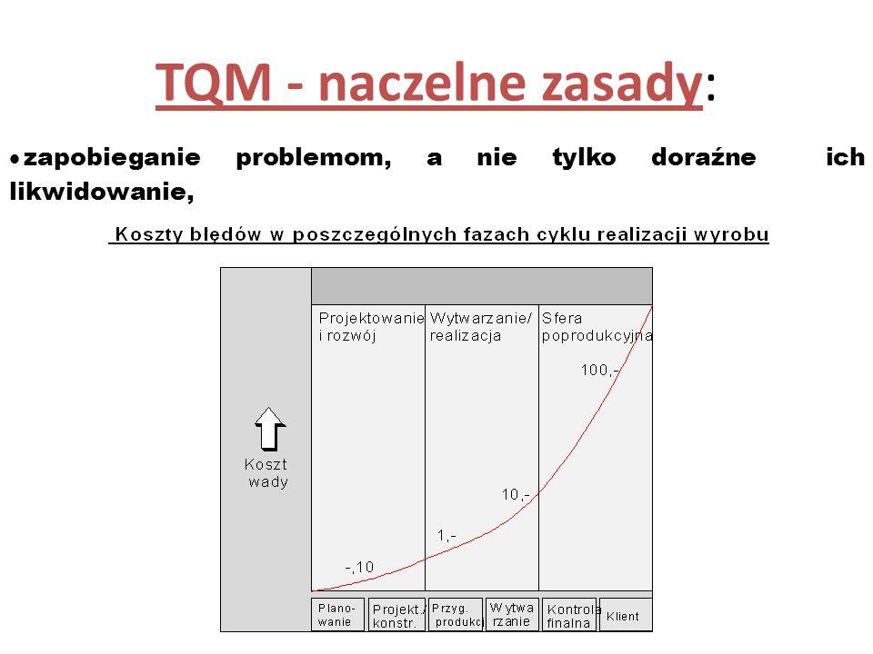 TQM - naczelne zasady: zapobieganie problemom, a nie tylko doraźne ich likwidowanie,