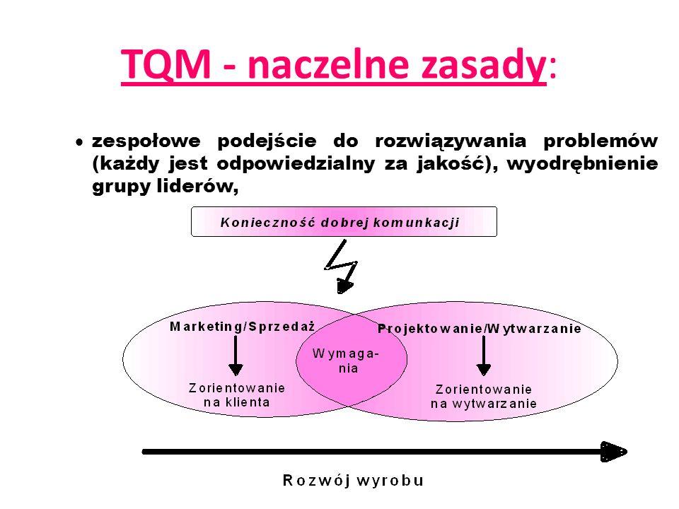 TQM - naczelne zasady:zespołowe podejście do rozwiązywania problemów (każdy jest odpowiedzialny za jakość), wyodrębnienie grupy liderów,