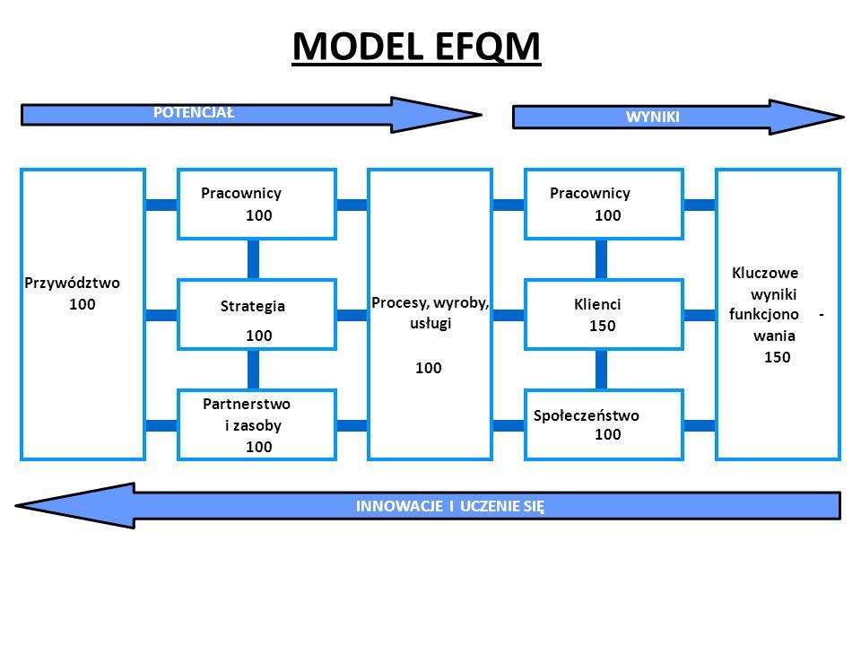 MODEL EFQM Przywództwo 100 Procesy, wyroby, usługi Kluczowe wyniki