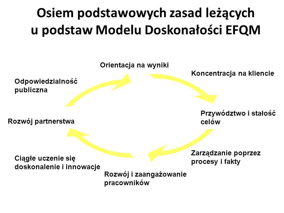 Osiem podstawowych zasad leżących u podstaw Modelu Doskonałości EFQM