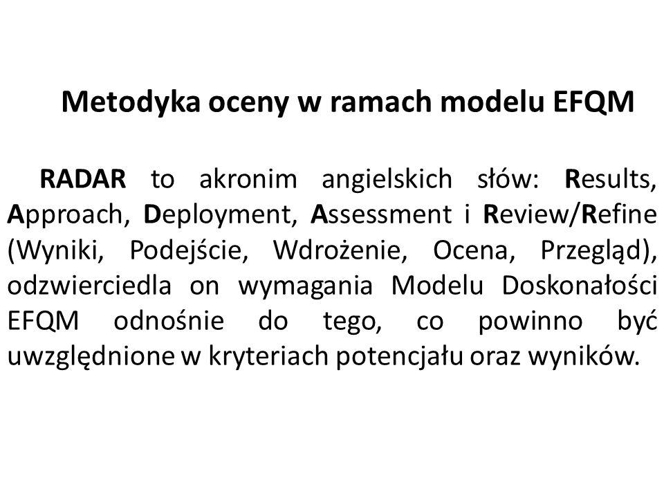 Metodyka oceny w ramach modelu EFQM