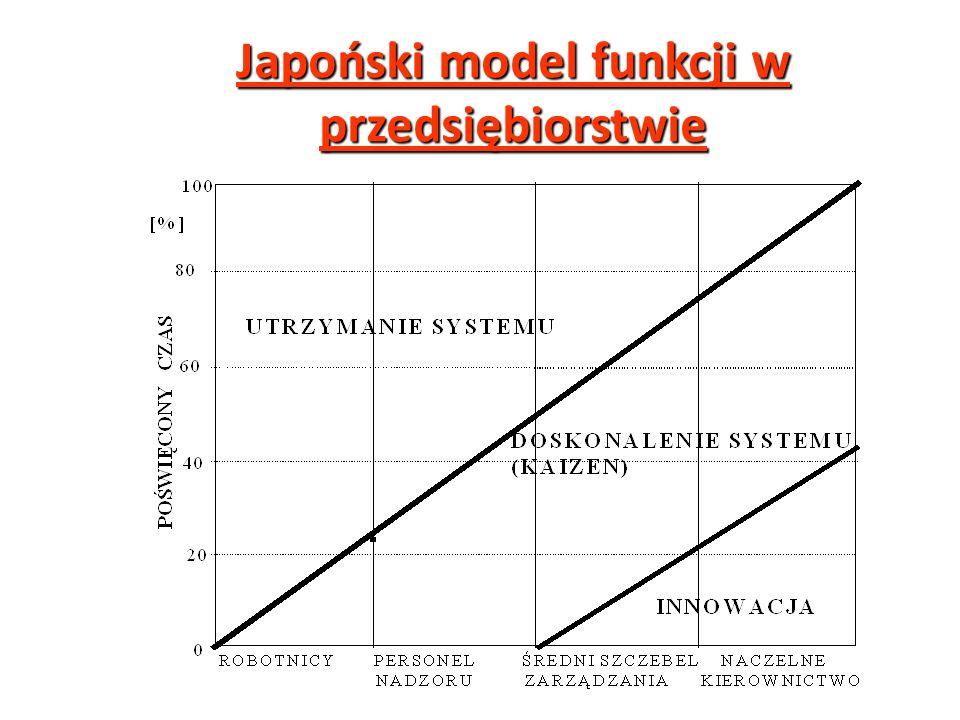 Japoński model funkcji w przedsiębiorstwie