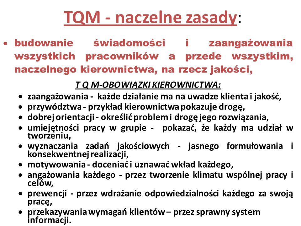 T Q M-OBOWIĄZKI KIEROWNICTWA: