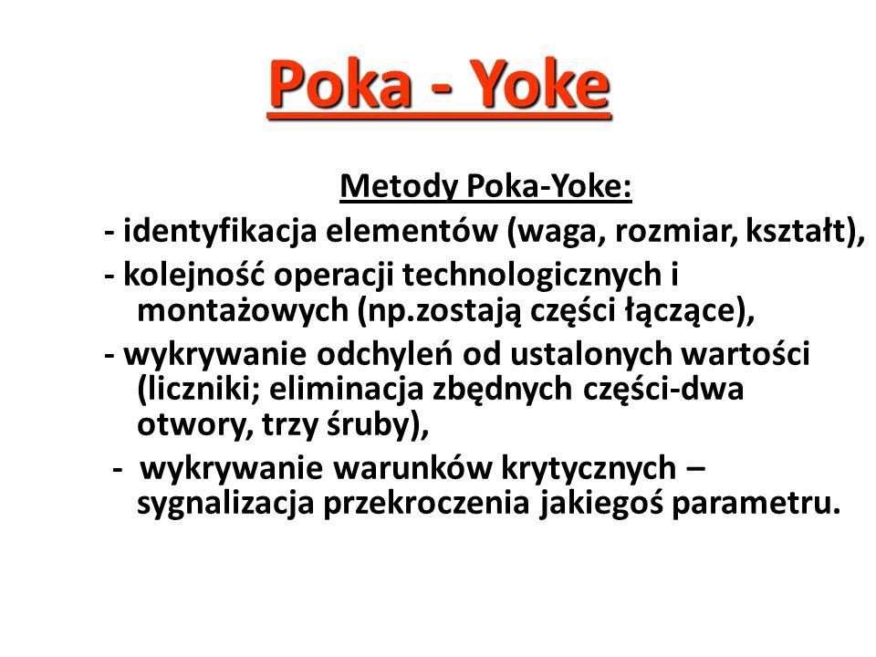 Poka - Yoke Metody Poka-Yoke: