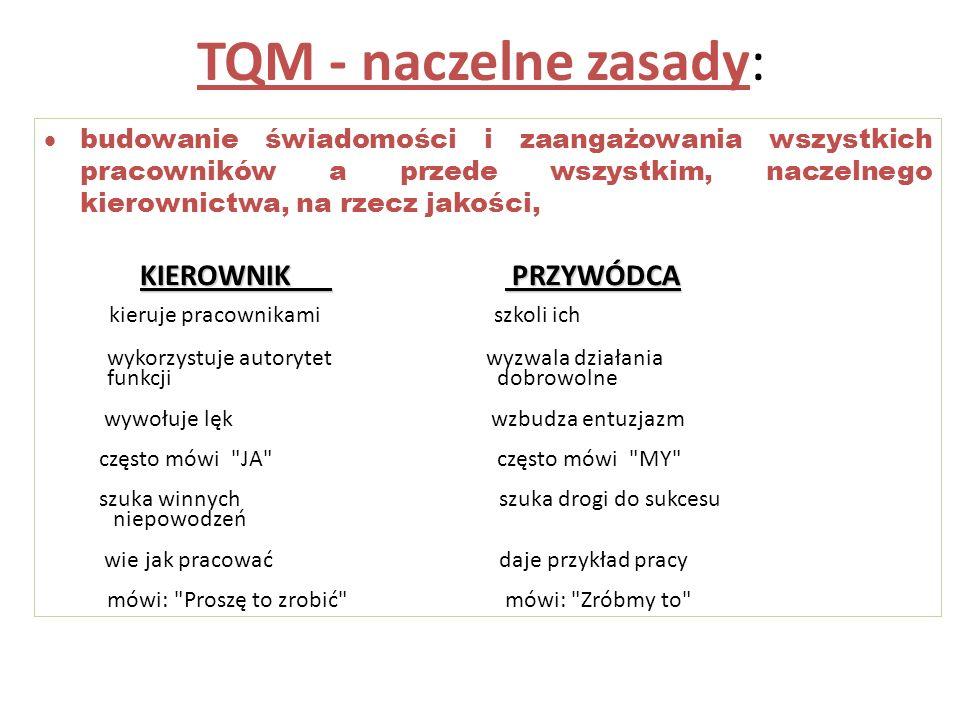 TQM - naczelne zasady: kieruje pracownikami szkoli ich