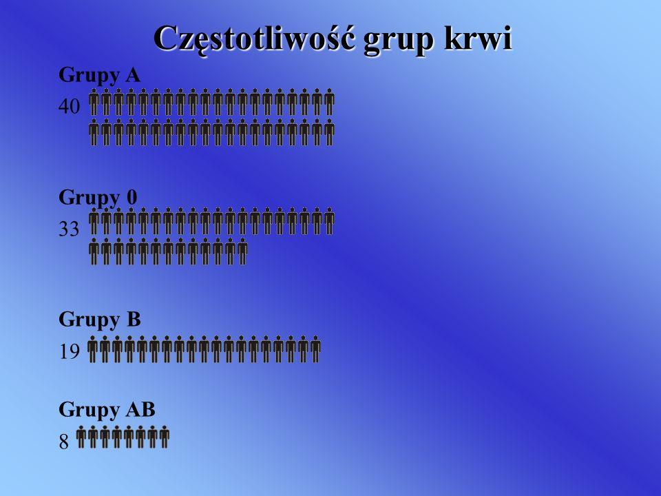Częstotliwość grup krwi