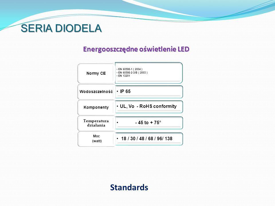Energooszczędne oświetlenie LED