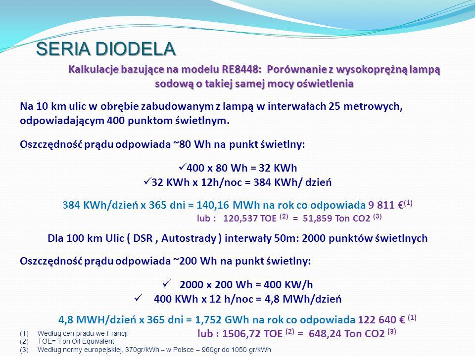 SERIA DIODELA Kalkulacje bazujące na modelu RE8448: Porównanie z wysokoprężną lampą sodową o takiej samej mocy oświetlenia.