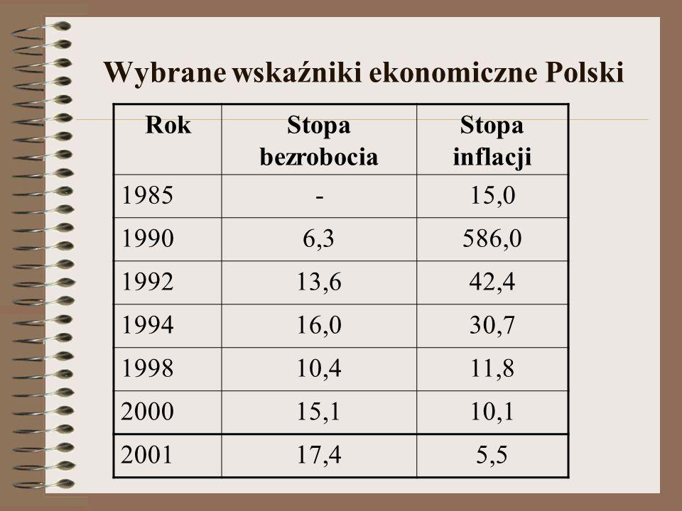 Wybrane wskaźniki ekonomiczne Polski