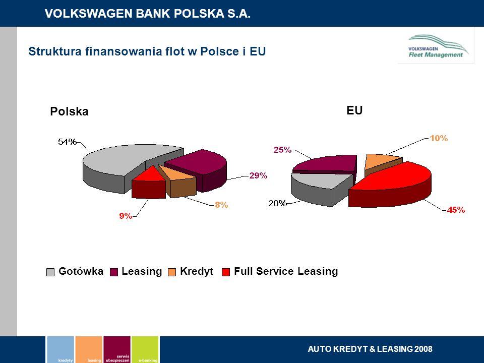 Struktura finansowania flot w Polsce i EU