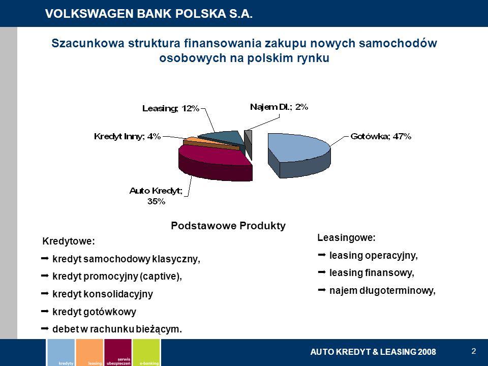 Szacunkowa struktura finansowania zakupu nowych samochodów osobowych na polskim rynku