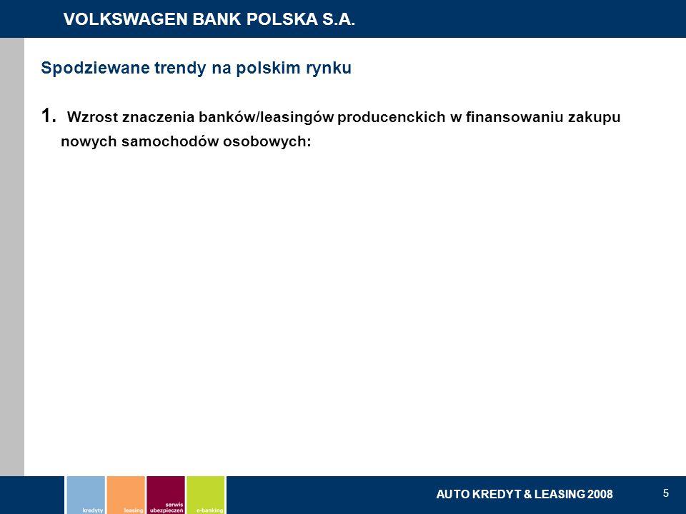 Spodziewane trendy na polskim rynku