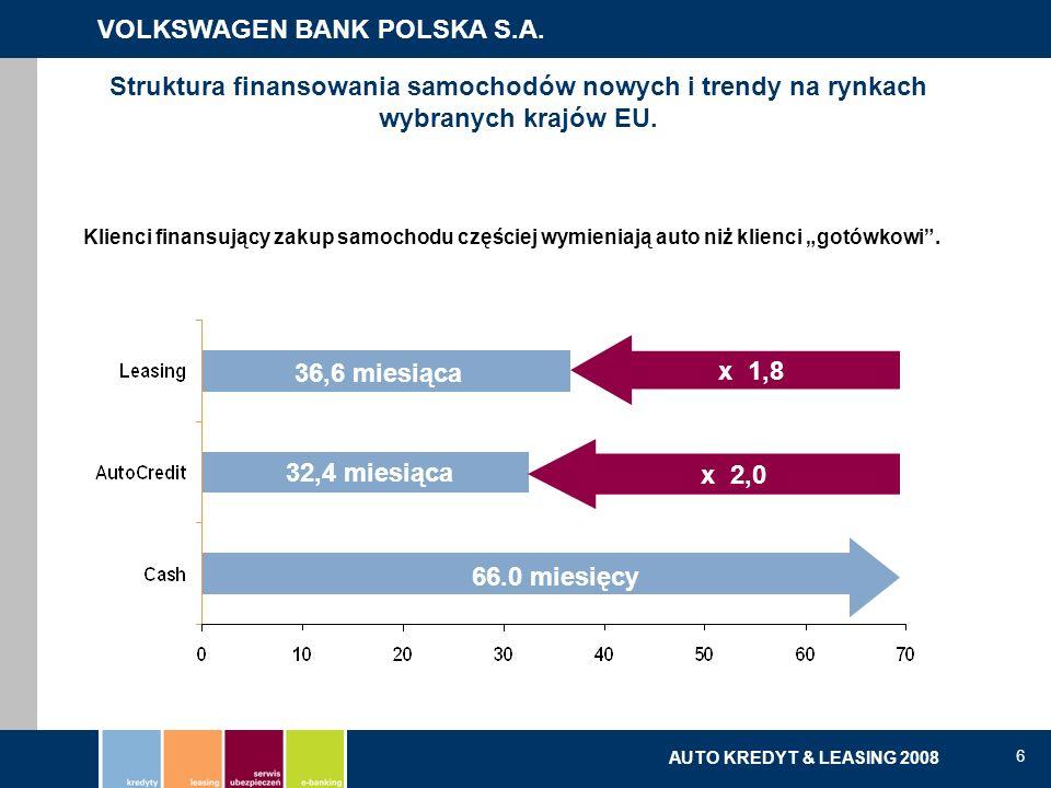 Struktura finansowania samochodów nowych i trendy na rynkach wybranych krajów EU.