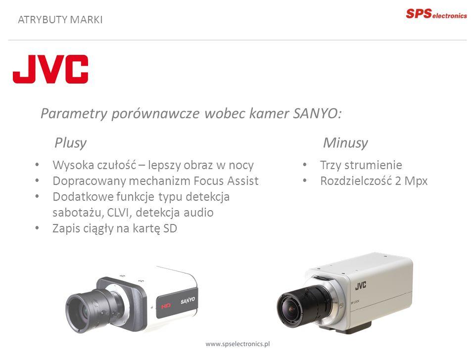 Parametry porównawcze wobec kamer SANYO: