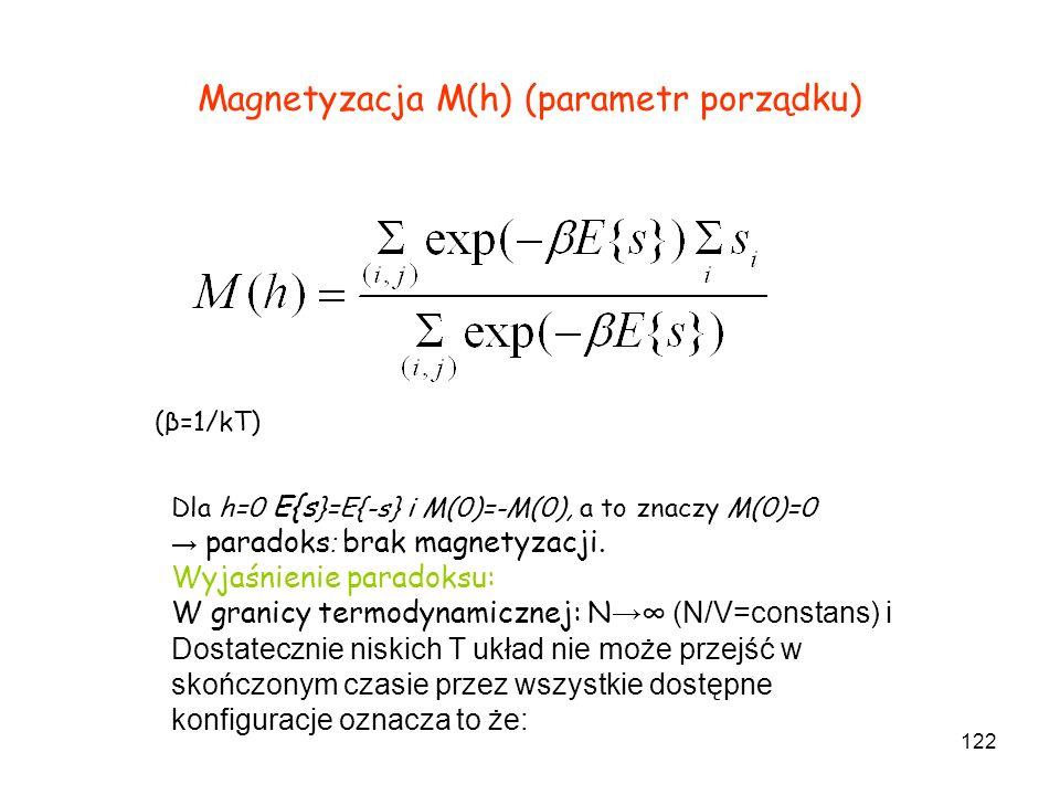 Magnetyzacja M(h) (parametr porządku)