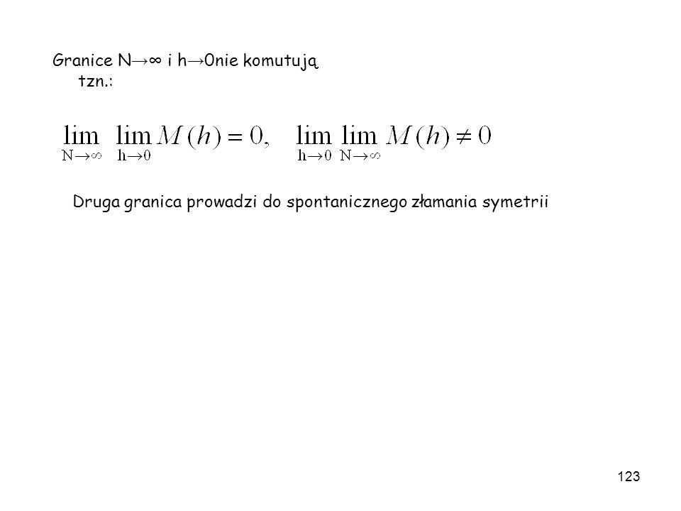 Granice N→∞ i h→0nie komutują tzn.: