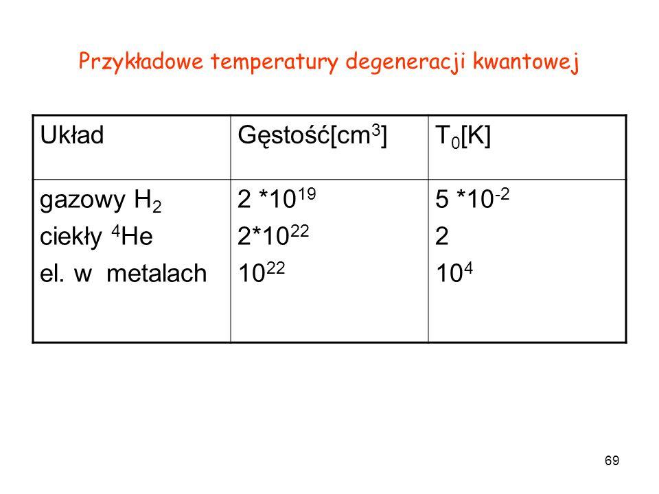 Przykładowe temperatury degeneracji kwantowej