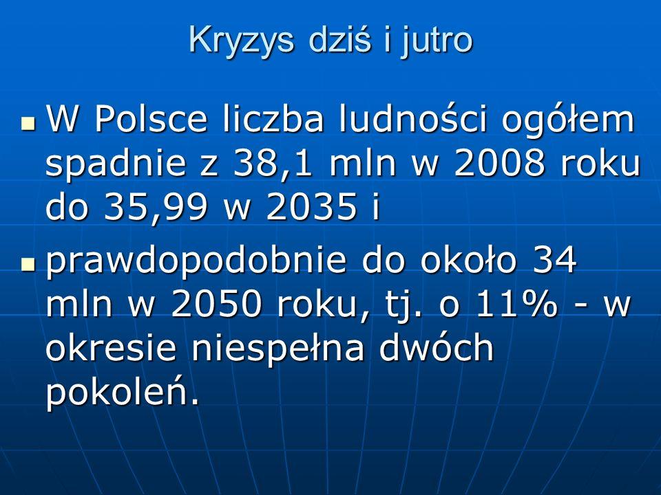 Kryzys dziś i jutro W Polsce liczba ludności ogółem spadnie z 38,1 mln w 2008 roku do 35,99 w 2035 i.