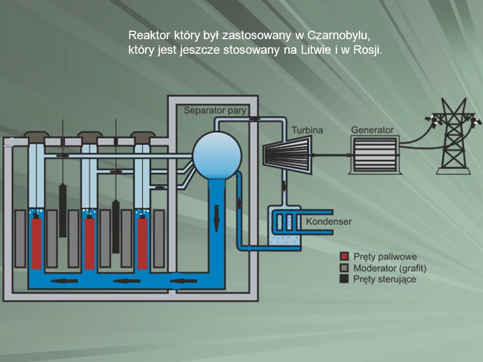 Reaktor który był zastosowany w Czarnobylu,
