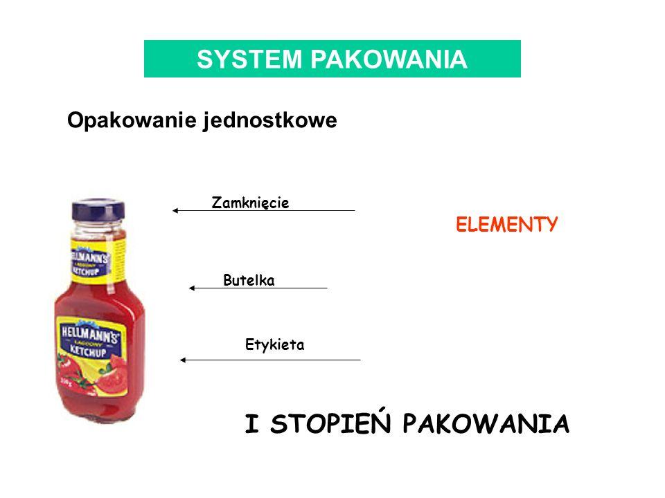 SYSTEM PAKOWANIA I STOPIEŃ PAKOWANIA Opakowanie jednostkowe ELEMENTY