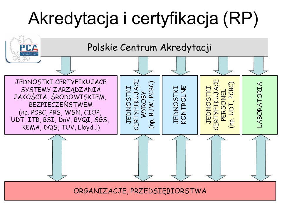 Akredytacja i certyfikacja (RP)