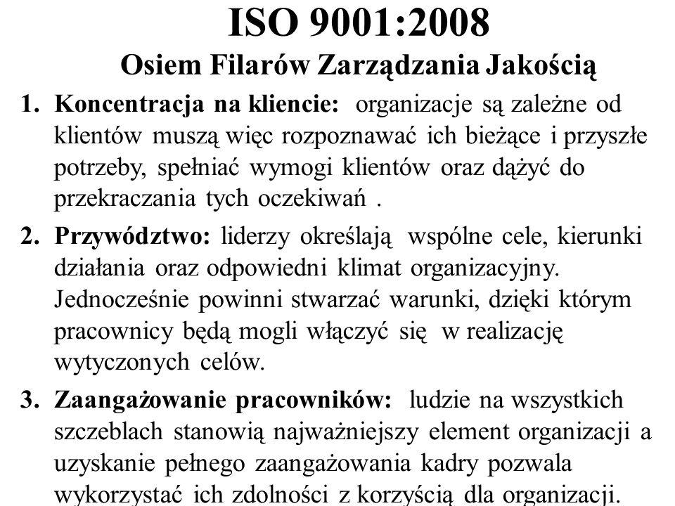 ISO 9001:2008 Osiem Filarów Zarządzania Jakością