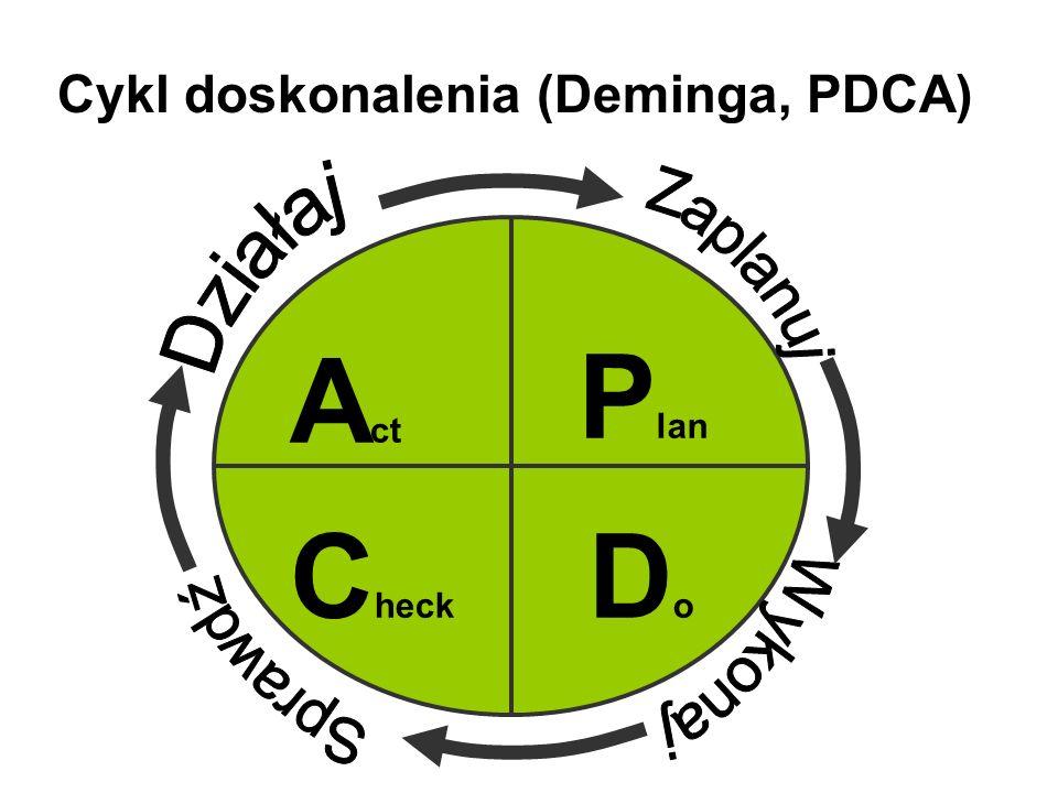Cykl doskonalenia (Deminga, PDCA)