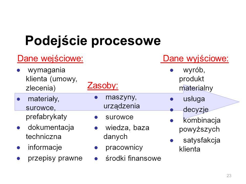 Podejście procesowe Dane wejściowe: Dane wyjściowe: Zasoby: