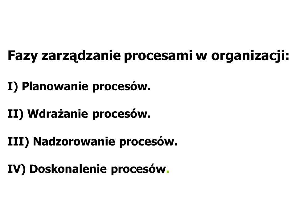 Fazy zarządzanie procesami w organizacji: