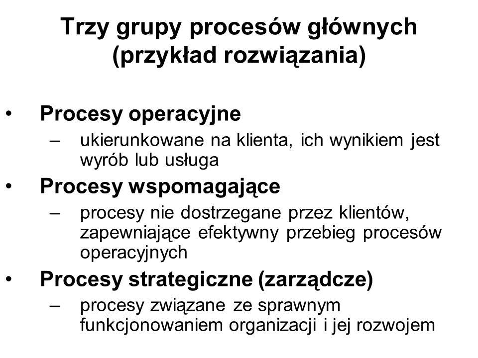 Trzy grupy procesów głównych (przykład rozwiązania)