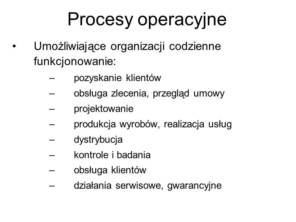 Procesy operacyjne Umożliwiające organizacji codzienne funkcjonowanie: